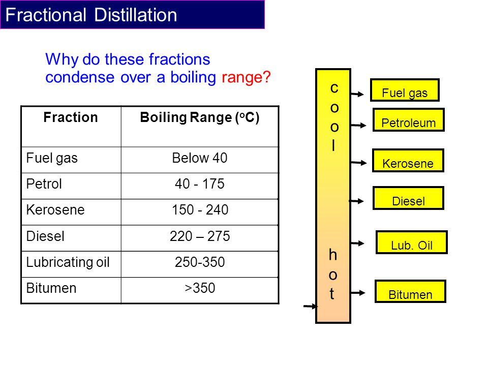 Why do these fractions condense over a boiling range? FractionBoiling Range ( o C) Fuel gasBelow 40 Petrol40 - 175 Kerosene150 - 240 Diesel220 – 275 L
