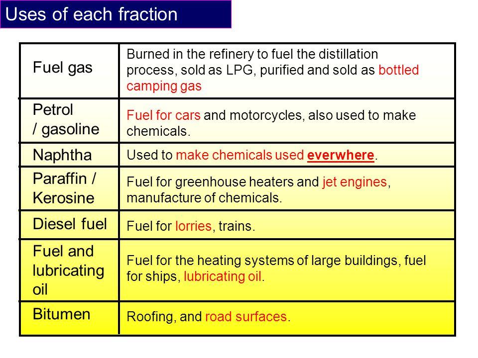 Fuel gas Petrol / gasoline Naphtha Paraffin / Kerosine Diesel fuel Fuel and lubricating oil Bitumen Burned in the refinery to fuel the distillation pr