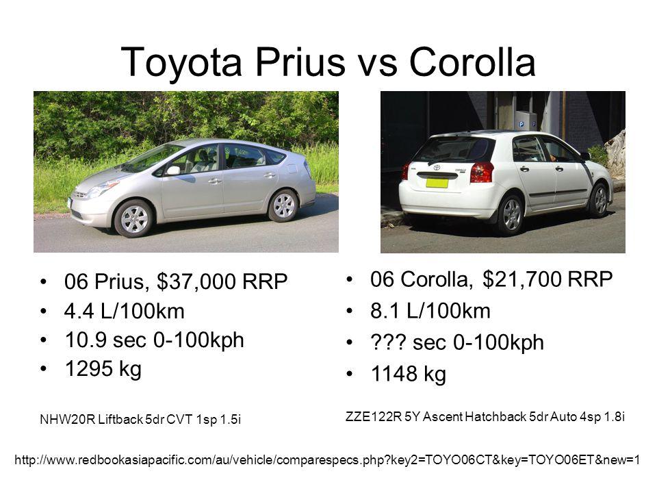 Toyota Prius vs Corolla 06 Prius, $37,000 RRP 4.4 L/100km 10.9 sec 0-100kph 1295 kg NHW20R Liftback 5dr CVT 1sp 1.5i 06 Corolla, $21,700 RRP 8.1 L/100km ??.