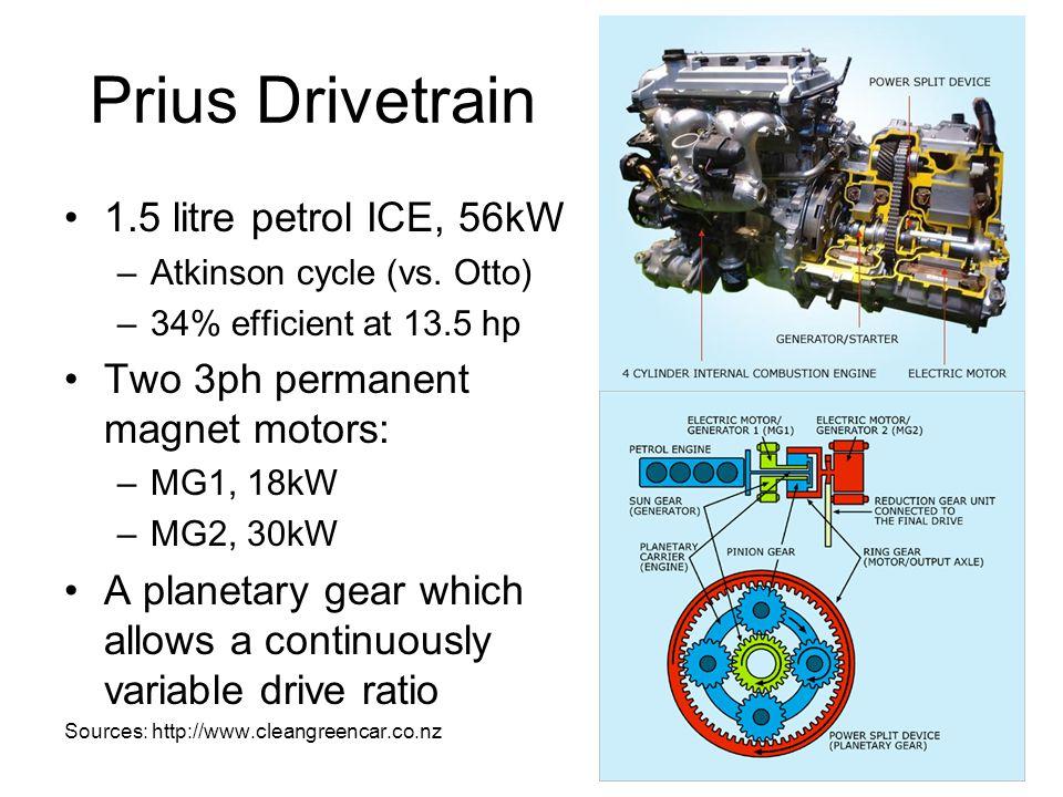 Prius Drivetrain 1.5 litre petrol ICE, 56kW –Atkinson cycle (vs.
