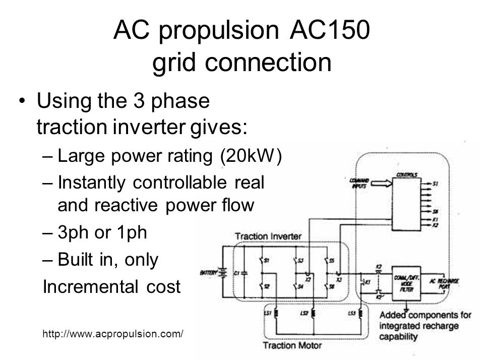AC propulsion AC150 grid connection Using the 3 phase traction inverter gives: –Large power rating (20kW) –Instantly controllable real and reactive power flow –3ph or 1ph –Built in, only Incremental cost http://www.acpropulsion.com/