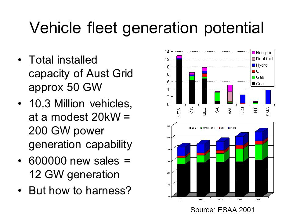 Vehicle fleet generation potential Total installed capacity of Aust Grid approx 50 GW 10.3 Million vehicles, at a modest 20kW = 200 GW power generation capability 600000 new sales = 12 GW generation But how to harness.