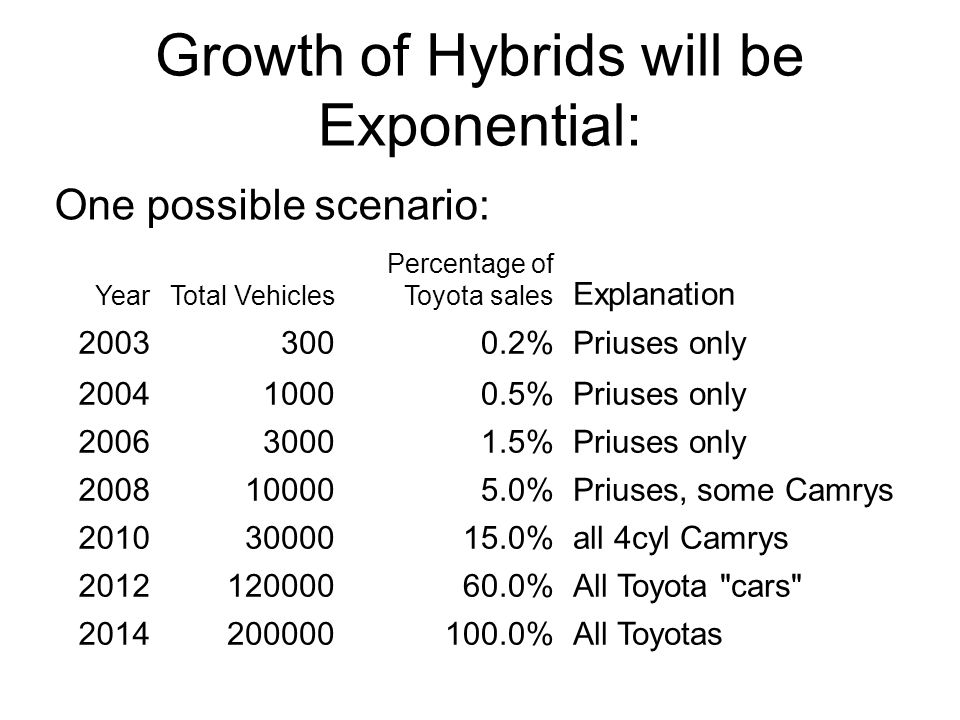 Growth of Hybrids will be Exponential: YearTotal Vehicles Percentage of Toyota sales Explanation 20033000.2%Priuses only 200410000.5%Priuses only 200630001.5%Priuses only 2008100005.0%Priuses, some Camrys 20103000015.0%all 4cyl Camrys 201212000060.0%All Toyota cars 2014200000100.0%All Toyotas One possible scenario: