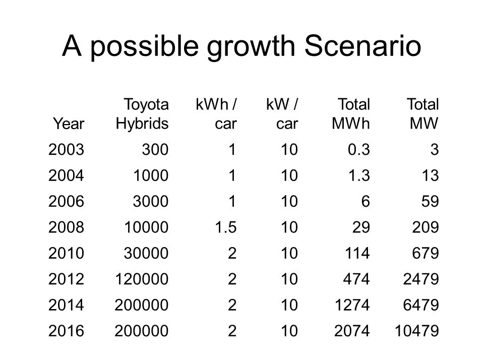 A possible growth Scenario Year Toyota Hybrids kWh / car kW / car Total MWh Total MW 20033001100.33 200410001101.313 20063000110659 2008100001.51029209 201030000210114679 20121200002104742479 201420000021012746479 2016200000210207410479