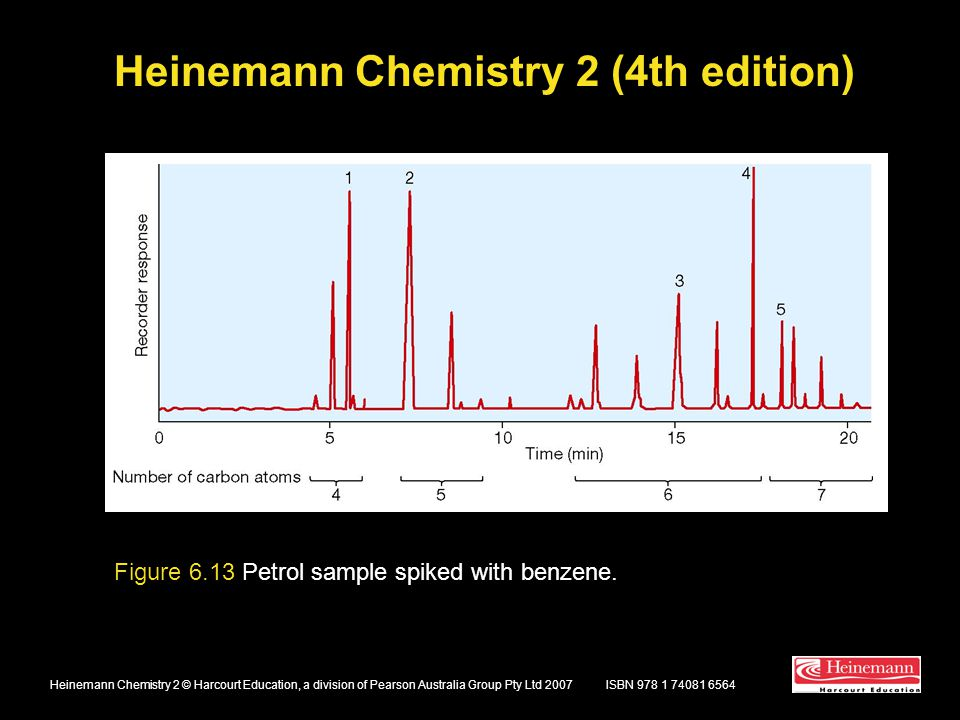Heinemann Chemistry 2 (4th edition) ISBN 978 1 74081 6564Heinemann Chemistry 2 © Harcourt Education, a division of Pearson Australia Group Pty Ltd 2007 Figure 6.13 Petrol sample spiked with benzene.