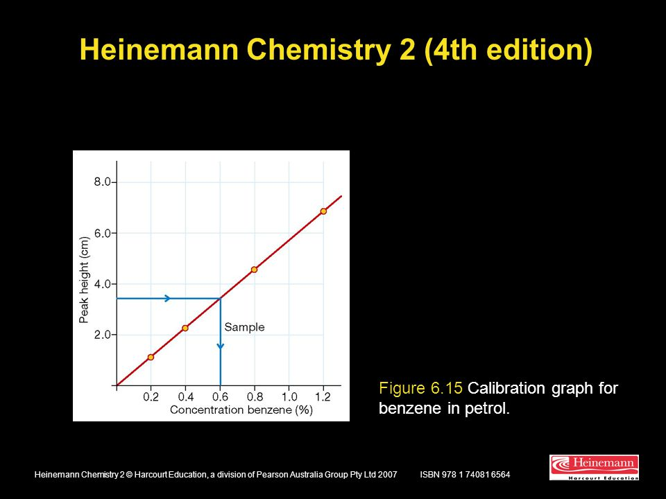 Heinemann Chemistry 2 (4th edition) ISBN 978 1 74081 6564Heinemann Chemistry 2 © Harcourt Education, a division of Pearson Australia Group Pty Ltd 2007 Figure 6.15 Calibration graph for benzene in petrol.