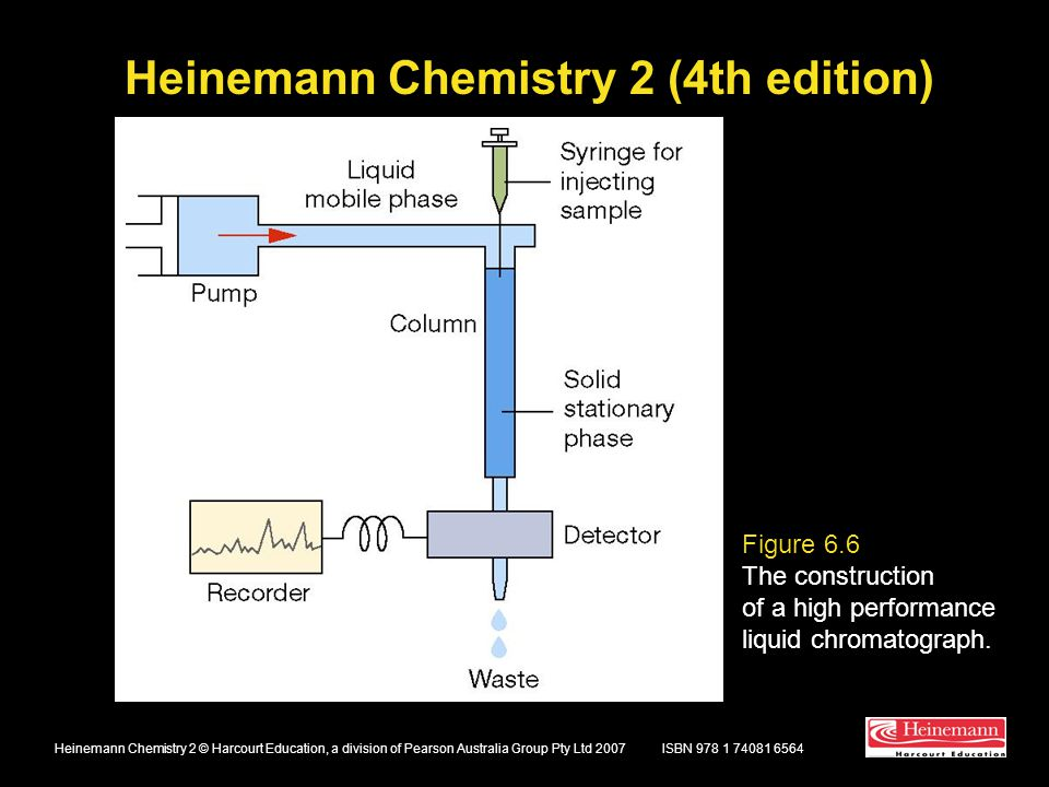 Heinemann Chemistry 2 (4th edition) ISBN 978 1 74081 6564Heinemann Chemistry 2 © Harcourt Education, a division of Pearson Australia Group Pty Ltd 2007 Figure 6.6 The construction of a high performance liquid chromatograph.