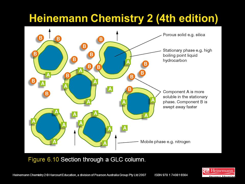 Heinemann Chemistry 2 (4th edition) ISBN 978 1 74081 6564Heinemann Chemistry 2 © Harcourt Education, a division of Pearson Australia Group Pty Ltd 2007 Figure 6.10 Section through a GLC column.