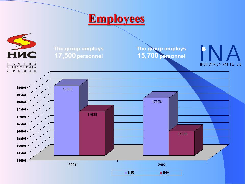 Employees The group employs 15,700 personnel The group employs 17,500 personnel