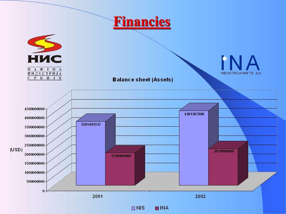 Financies