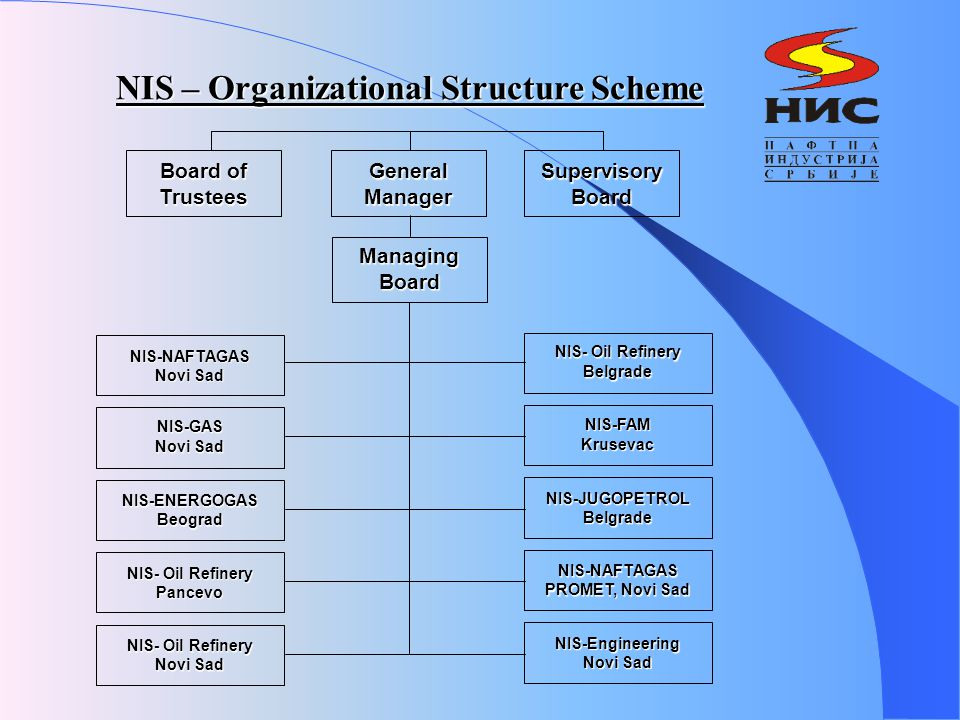 NIS – Organizational Structure Scheme Board of Trustees General Manager Supervisory Board Managing Board NIS-NAFTAGAS Novi Sad NIS-GAS Novi Sad NIS-ENERGOGASBeograd NIS- Oil Refinery Pancevo NIS- Oil Refinery Novi Sad NIS- Oil Refinery Belgrade NIS-FAMKrusevac NIS-JUGOPETROLBelgrade NIS-NAFTAGAS PROMET, Novi Sad NIS-Engineering Novi Sad