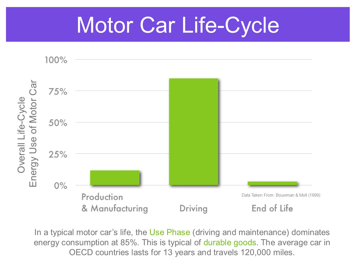 Motor Car Life-Cycle Data Taken From: Bouwman & Moll (1999) Overall Life-Cycle Energy Use of Motor Car In a typical motor car's life, the Use Phase (driving and maintenance) dominates energy consumption at 85%.