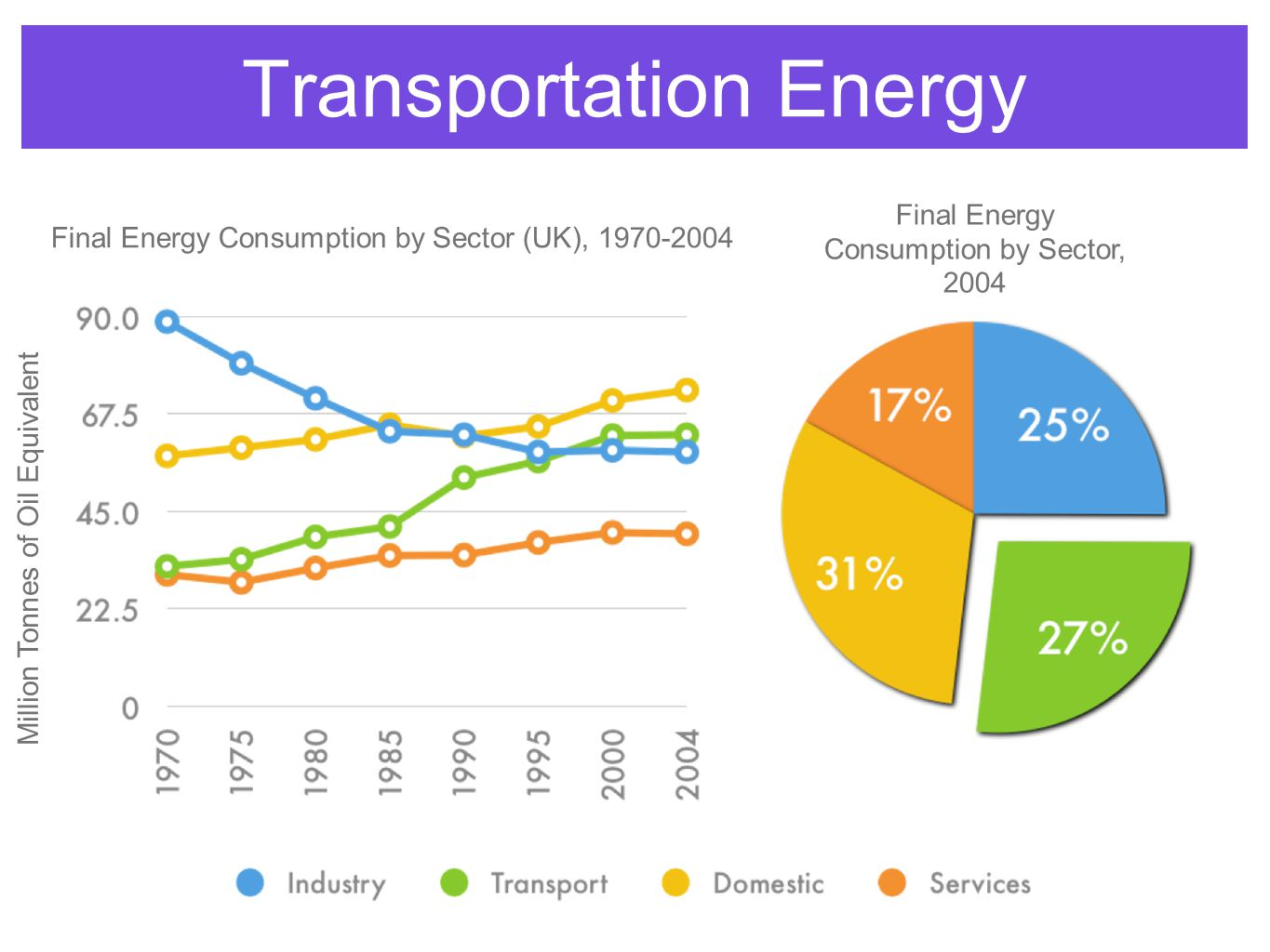 Transportation Energy Million Tonnes of Oil Equivalent Final Energy Consumption by Sector (UK), 1970-2004 Final Energy Consumption by Sector, 2004
