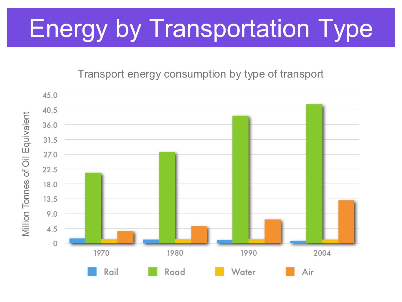 Energy by Transportation Type Million Tonnes of Oil Equivalent Transport energy consumption by type of transport