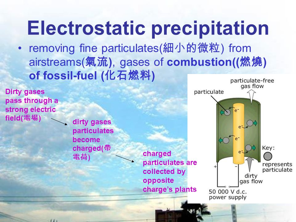 Electrostatic precipitation removing fine particulates( 細小的微粒 ) from airstreams( 氣流 ), gases of combustion(( 燃燒 ) of fossil-fuel ( 化石燃料 ) Dirty gases pass through a strong electric field( 電場 ) dirty gases particulates become charged( 帶 電荷 ) charged particulates are collected by opposite charge's plants