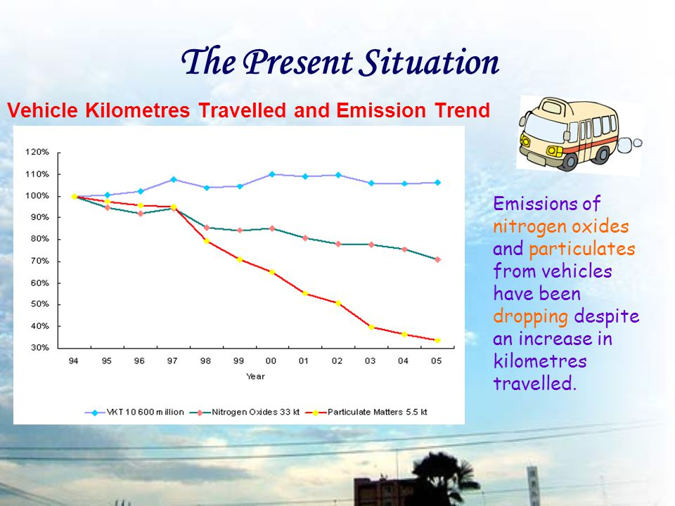 The Present Situation Vehicle Kilometres Travelled and Emission Trend Emissions of nitrogen oxides and particulates from vehicles have been dropping despite an increase in kilometres travelled.