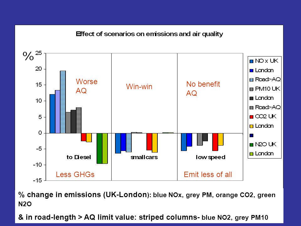 Worse AQ Less GHGs Win-win Emit less of all No benefit AQ % change in emissions (UK-London ): blue NOx, grey PM, orange CO2, green N2O & in road-length > AQ limit value: striped columns- blue NO2, grey PM10