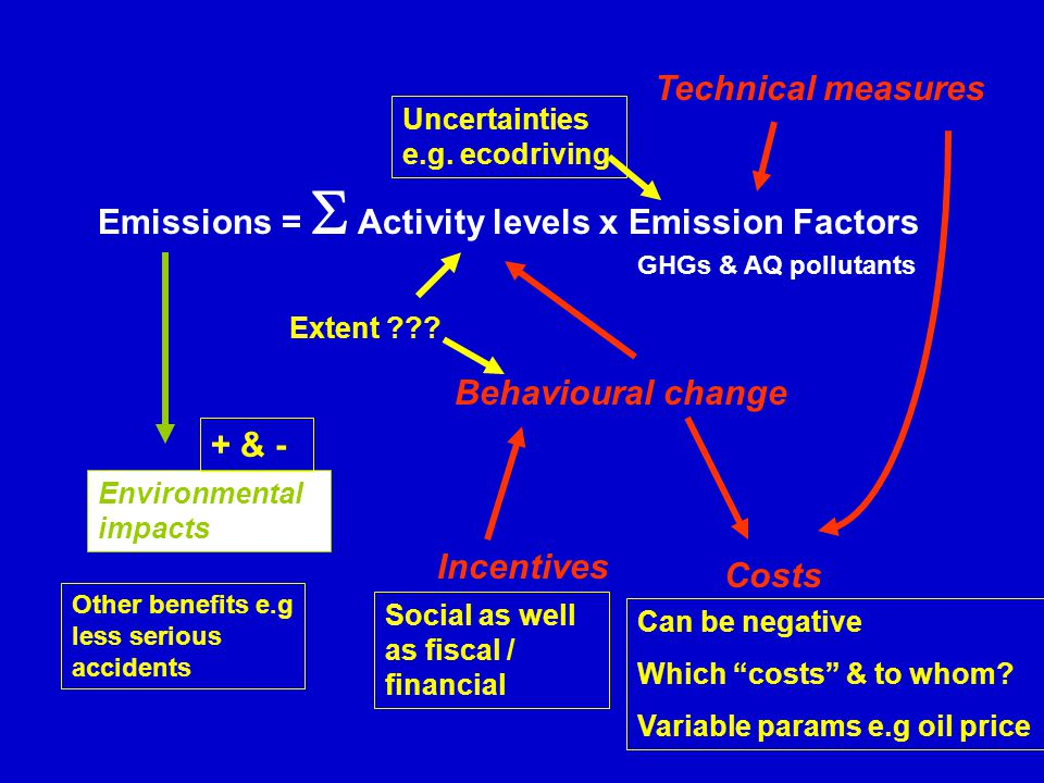 Emissions =   Activity levels x Emission Factors Technical measures Environmental impacts Behavioural change Incentives Costs Can be negative Which costs & to whom.