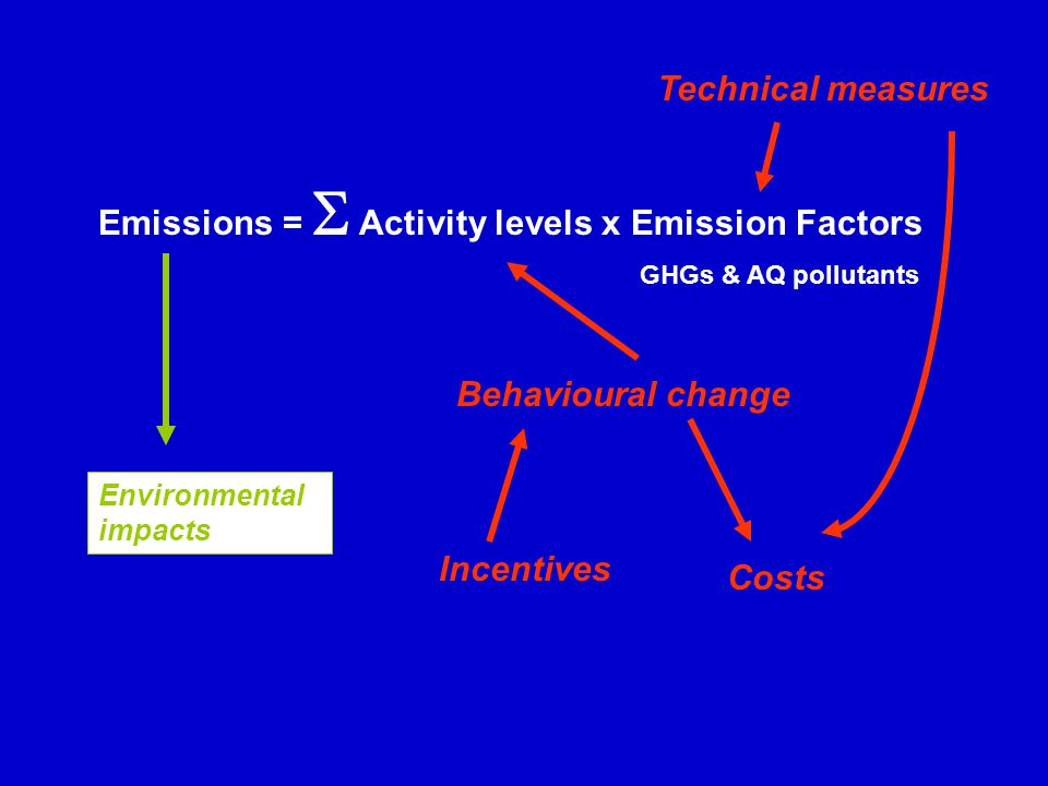 Emissions =   Activity levels x Emission Factors Technical measures Environmental impacts Behavioural change Incentives Costs Can be negative Which costs & to whom.