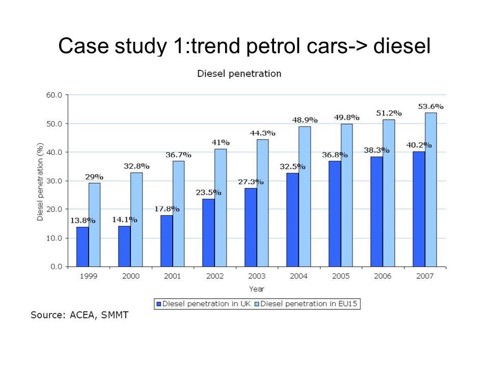 Case study 1:trend petrol cars-> diesel