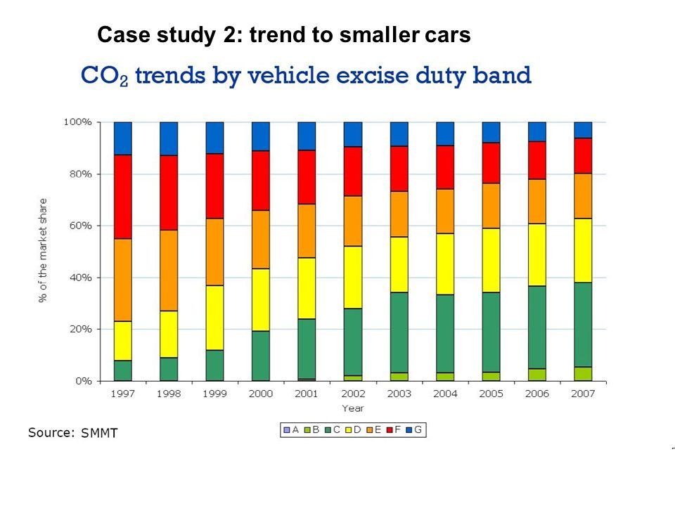 Case study 2: trend to smaller cars
