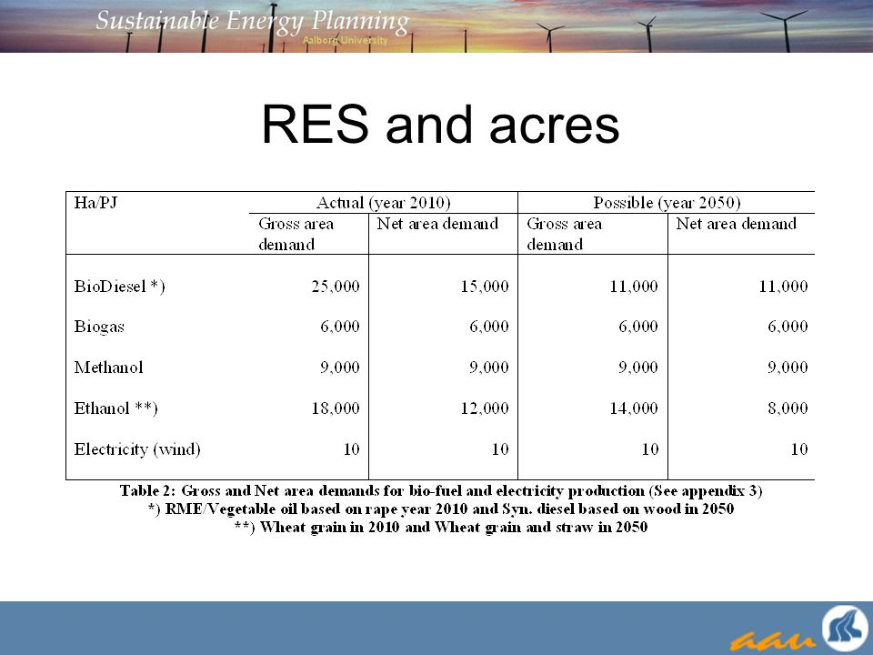RES and acres