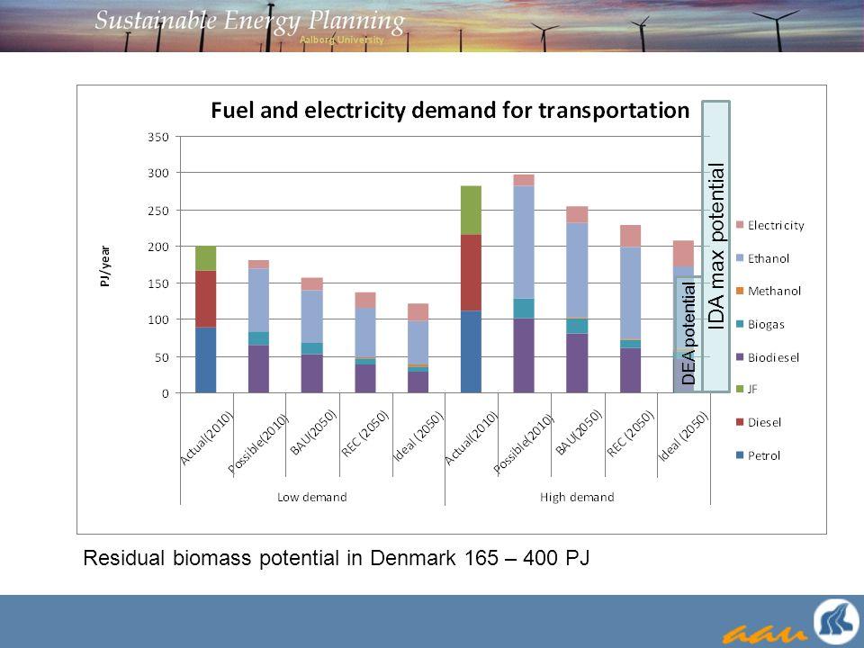 Residual biomass potential in Denmark 165 – 400 PJ DEA potential IDA max potential