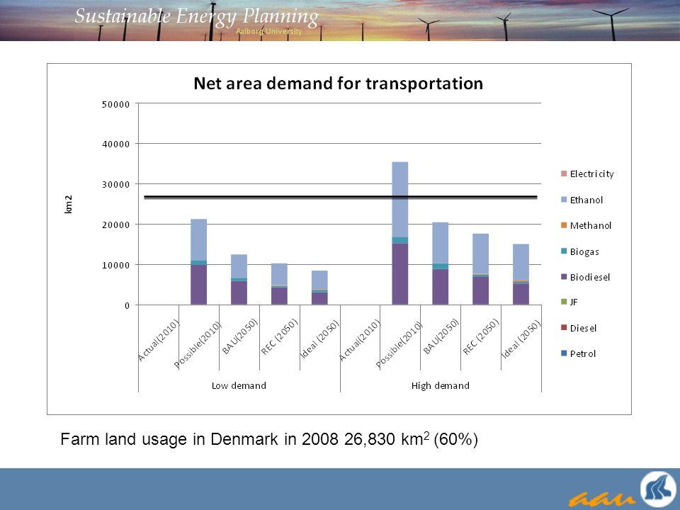 Farm land usage in Denmark in 2008 26,830 km 2 (60%)