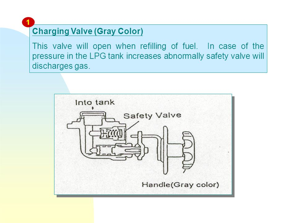 Charging Valve (Gray Color) This valve will open when refilling of fuel.