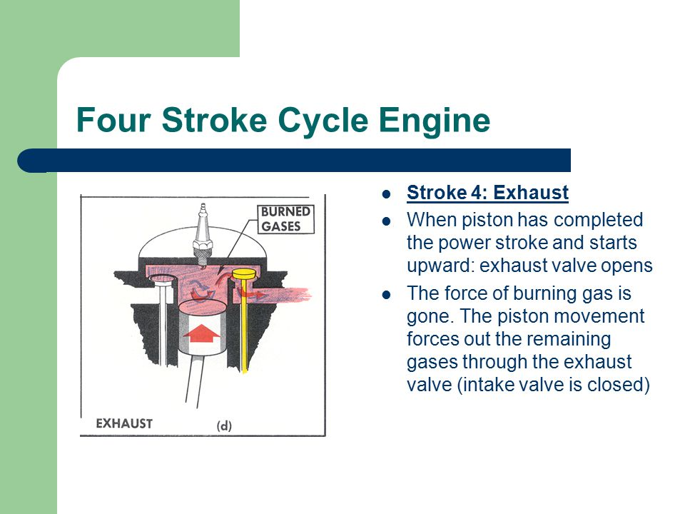 Four Stroke Cycle Engine Stroke 4: Exhaust When piston has completed the power stroke and starts upward: exhaust valve opens The force of burning gas