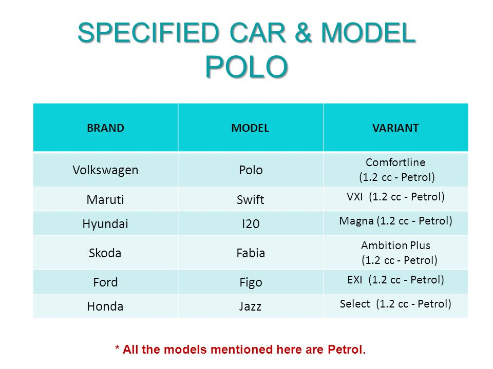 SPECIFIED CAR & MODEL POLO BRANDMODELVARIANT VolkswagenPolo Comfortline (1.2 cc - Petrol) MarutiSwift VXI (1.2 cc - Petrol) HyundaiI20 Magna (1.2 cc - Petrol) SkodaFabia Ambition Plus (1.2 cc - Petrol) FordFigo EXI (1.2 cc - Petrol) HondaJazz Select (1.2 cc - Petrol) * All the models mentioned here are Petrol.