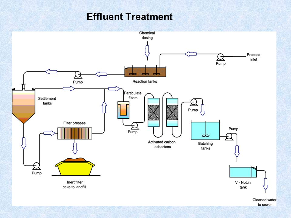 Control of Water Pollution Sewage Treatment