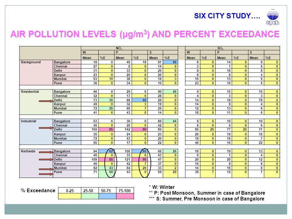 AIR POLLUTION LEVELS (µg/m 3 ) AND PERCENT EXCEEDANCE * W: Winter ** P: Post Monsoon, Summer in case of Bangalore *** S: Summer, Pre Monsoon in case of Bangalore % Exceedance 0-2525-5050-7575-100 SIX CITY STUDY…..