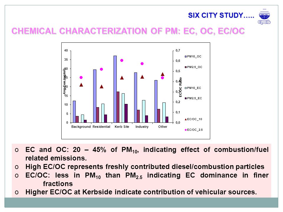 oEC and OC: 20 – 45% of PM 10, indicating effect of combustion/fuel related emissions.
