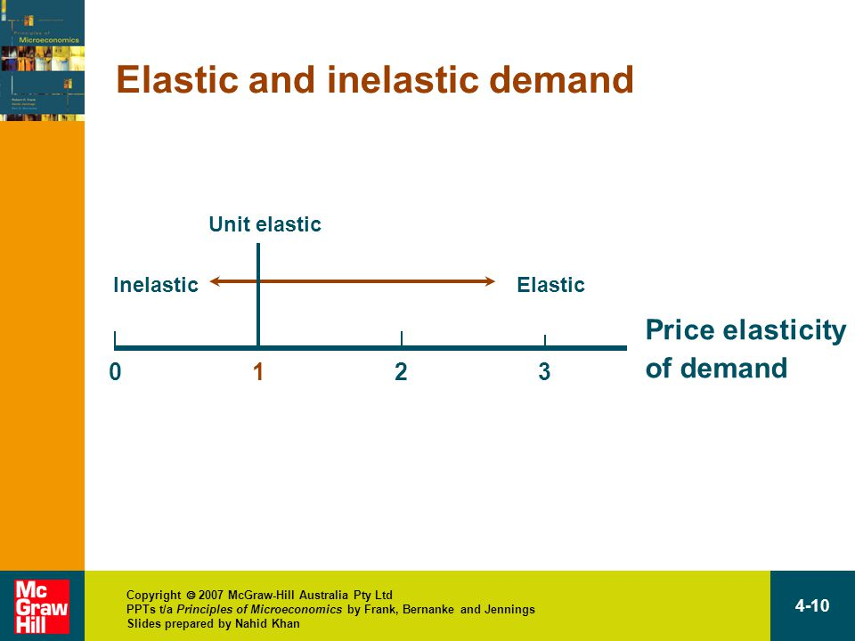 Copyright  2007 McGraw-Hill Australia Pty Ltd PPTs t/a Principles of Microeconomics by Frank, Bernanke and Jennings Slides prepared by Nahid Khan 4-10 Elastic and inelastic demand 3 Price elasticity of demand Inelastic Unit elastic Elastic 210