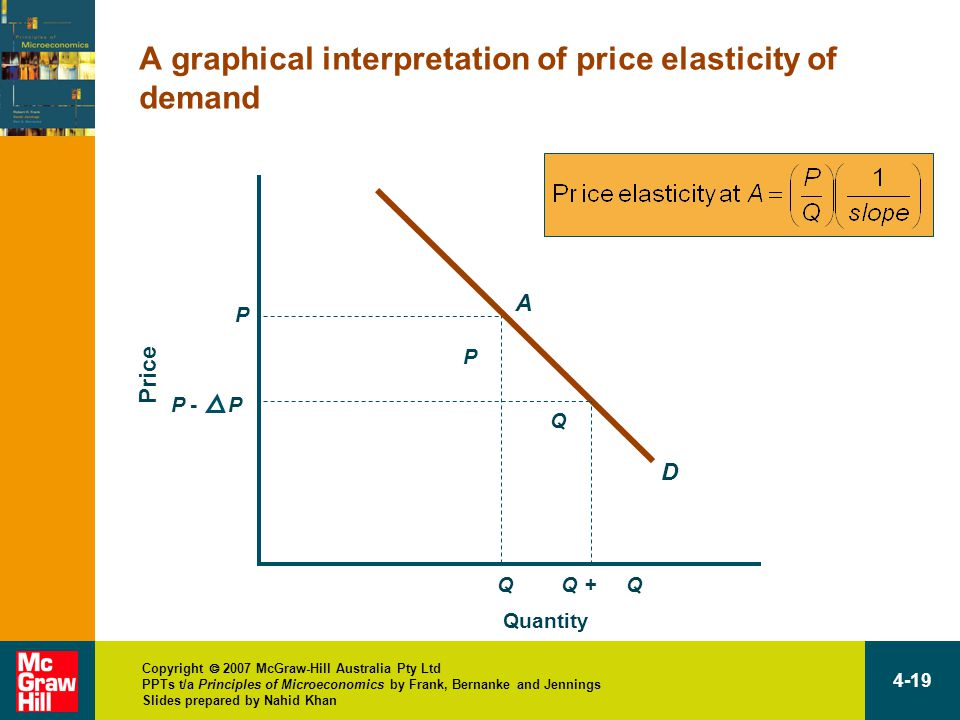 Copyright  2007 McGraw-Hill Australia Pty Ltd PPTs t/a Principles of Microeconomics by Frank, Bernanke and Jennings Slides prepared by Nahid Khan 4-19 A graphical interpretation of price elasticity of demand Quantity Price P D A Q P - P Q + Q Q P