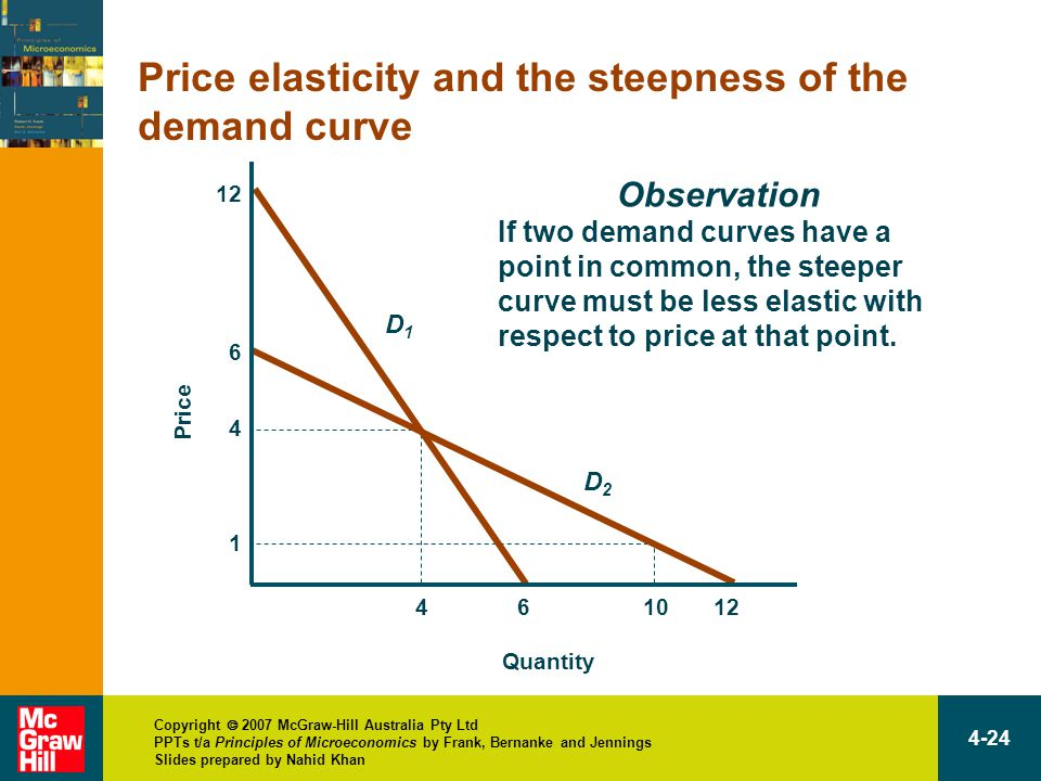 Copyright  2007 McGraw-Hill Australia Pty Ltd PPTs t/a Principles of Microeconomics by Frank, Bernanke and Jennings Slides prepared by Nahid Khan 4-24 Price elasticity and the steepness of the demand curve 12 Quantity Price D1D1 D2D2 461012 6 4 1 Observation If two demand curves have a point in common, the steeper curve must be less elastic with respect to price at that point.
