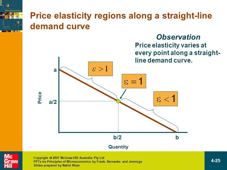 Copyright  2007 McGraw-Hill Australia Pty Ltd PPTs t/a Principles of Microeconomics by Frank, Bernanke and Jennings Slides prepared by Nahid Khan 4-25 Price elasticity regions along a straight-line demand curve Quantity Price b/2 a/2 a b Observation Price elasticity varies at every point along a straight- line demand curve.