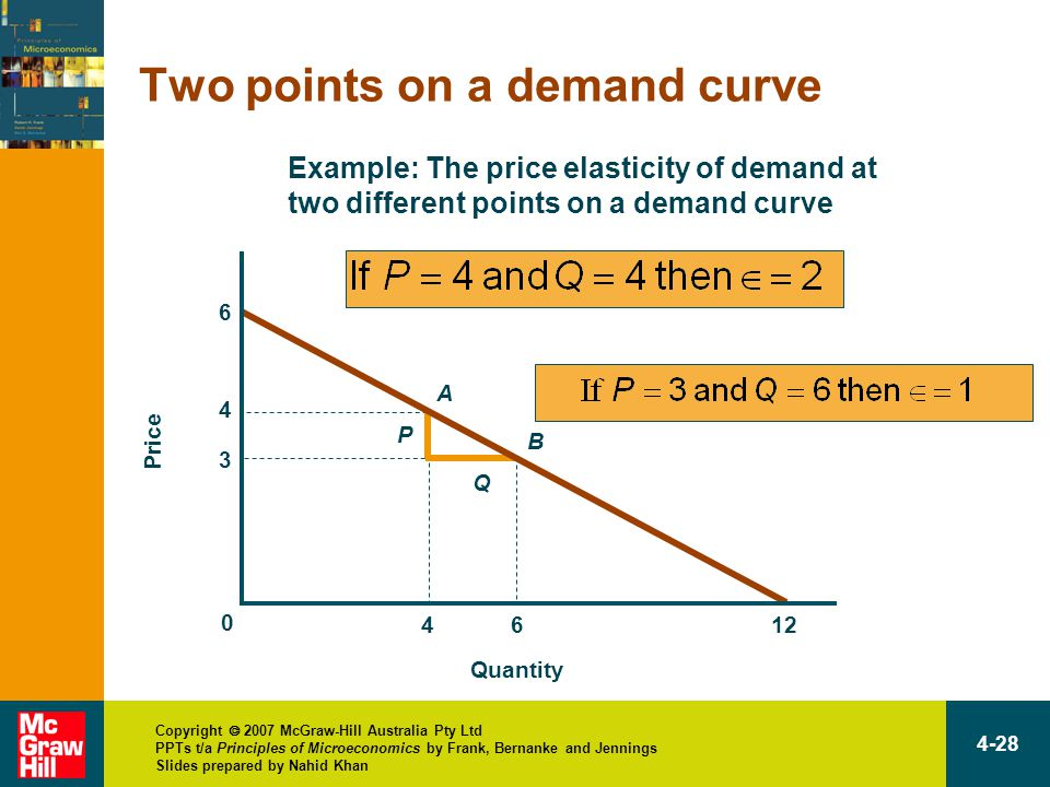 Copyright  2007 McGraw-Hill Australia Pty Ltd PPTs t/a Principles of Microeconomics by Frank, Bernanke and Jennings Slides prepared by Nahid Khan 4-28 4 4 6 A B 3 P Q 6 12 Example: The price elasticity of demand at two different points on a demand curve Two points on a demand curve Quantity Price 0