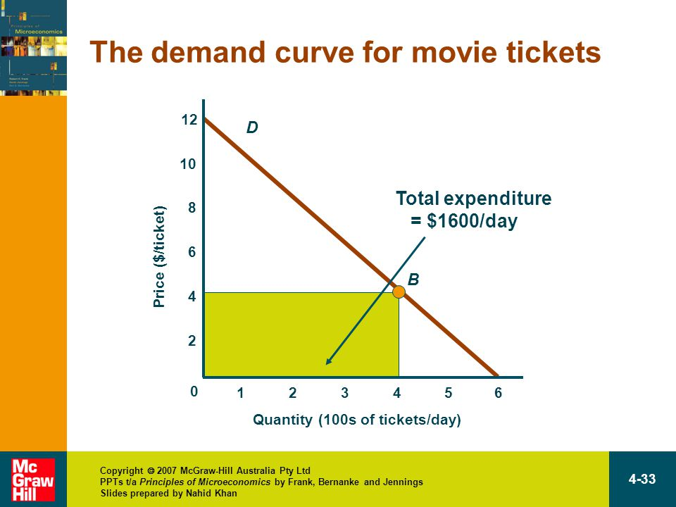 Copyright  2007 McGraw-Hill Australia Pty Ltd PPTs t/a Principles of Microeconomics by Frank, Bernanke and Jennings Slides prepared by Nahid Khan 4-33 D B Total expenditure = $1600/day The demand curve for movie tickets 12 Quantity (100s of tickets/day) Price ($/ticket) 13456 10 8 6 4 2 0 2