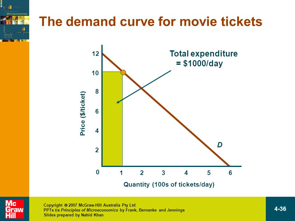 Copyright  2007 McGraw-Hill Australia Pty Ltd PPTs t/a Principles of Microeconomics by Frank, Bernanke and Jennings Slides prepared by Nahid Khan 4-36 D Total expenditure = $1000/day The demand curve for movie tickets 12 Quantity (100s of tickets/day) Price ($/ticket) 13456 10 8 6 4 2 0 2