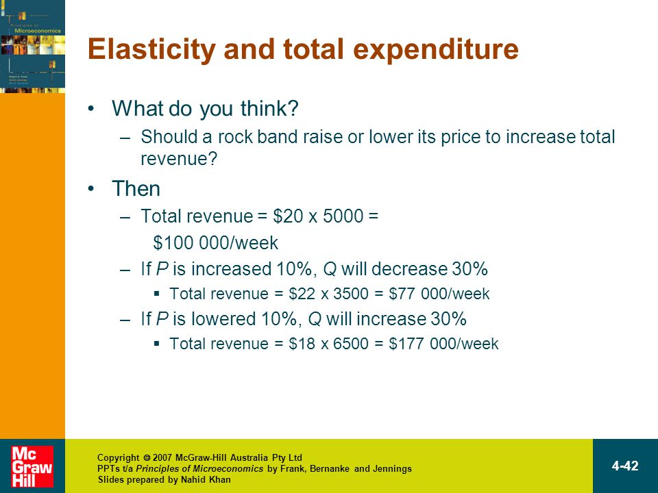 Copyright  2007 McGraw-Hill Australia Pty Ltd PPTs t/a Principles of Microeconomics by Frank, Bernanke and Jennings Slides prepared by Nahid Khan 4-42 Elasticity and total expenditure What do you think.