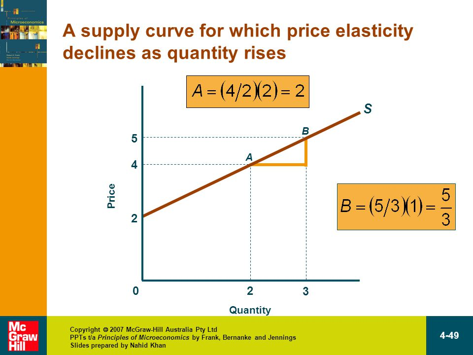 Copyright  2007 McGraw-Hill Australia Pty Ltd PPTs t/a Principles of Microeconomics by Frank, Bernanke and Jennings Slides prepared by Nahid Khan 4-49 2 4 2 A 3 5 B A supply curve for which price elasticity declines as quantity rises Quantity Price 0 S