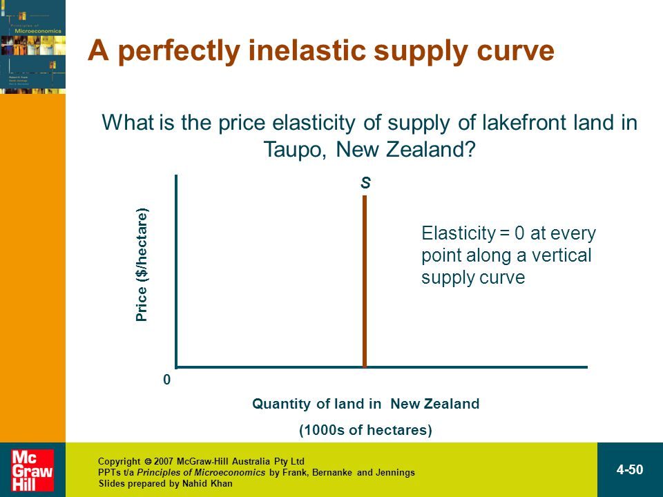 Copyright  2007 McGraw-Hill Australia Pty Ltd PPTs t/a Principles of Microeconomics by Frank, Bernanke and Jennings Slides prepared by Nahid Khan 4-50 A perfectly inelastic supply curve Quantity of land in New Zealand (1000s of hectares) Price ($/hectare) 0 S Elasticity = 0 at every point along a vertical supply curve What is the price elasticity of supply of lakefront land in Taupo, New Zealand?