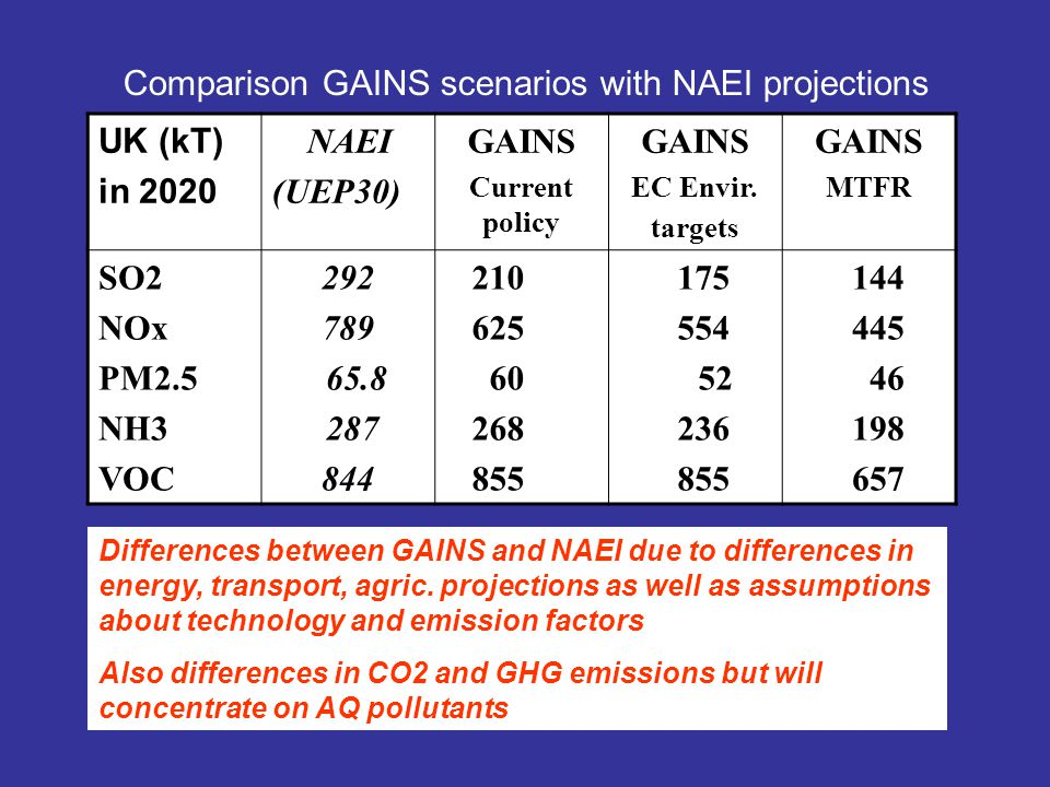 UK (kT) in 2020 NAEI (UEP30) GAINS Current policy GAINS EC Envir. targets GAINS MTFR SO2 NOx PM2.5 NH3 VOC 292 789 65.8 287 844 210 625 60 268 855 175