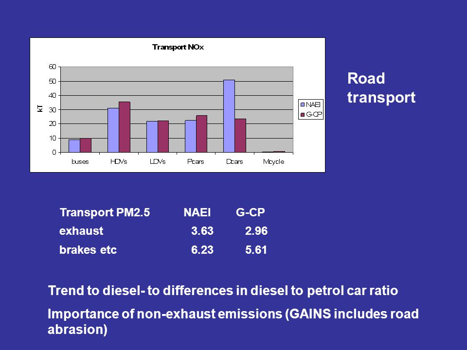 Transport PM2.5NAEI G-CP exhaust3.632.96 brakes etc6.235.61 Trend to diesel- to differences in diesel to petrol car ratio Importance of non-exhaust em