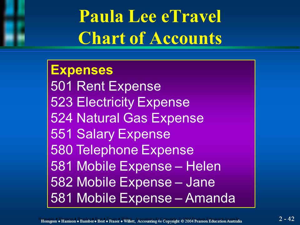 2 - 41 Horngren ♦ Harrison ♦ Bamber ♦ Best ♦ Fraser ♦ Willett, Accounting 4e Copyright © 2004 Pearson Education Australia Liabilities 201 Accounts Payable 231 Bills Payable Owner's Equity 301 Capital 311 Drawings Revenues 401 Service Revenue Paula Lee eTravel Chart of Accounts