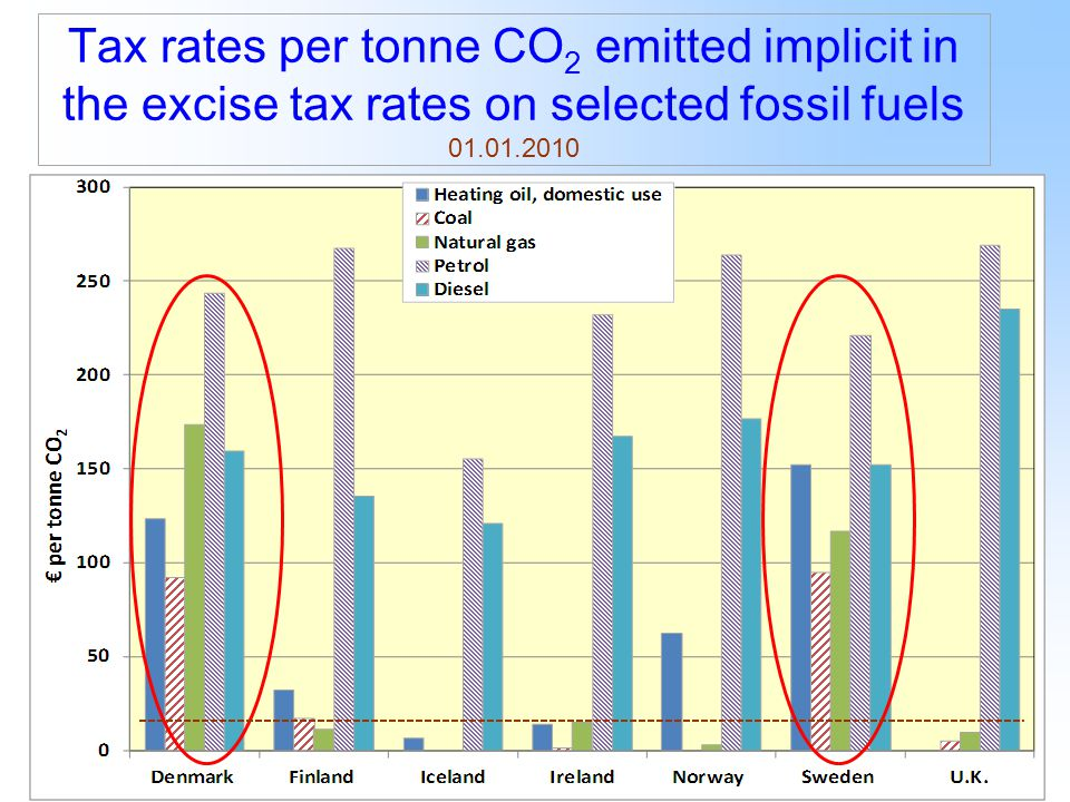12 Tax rates per tonne CO 2 emitted implicit in the excise tax rates on selected fossil fuels 01.01.2010