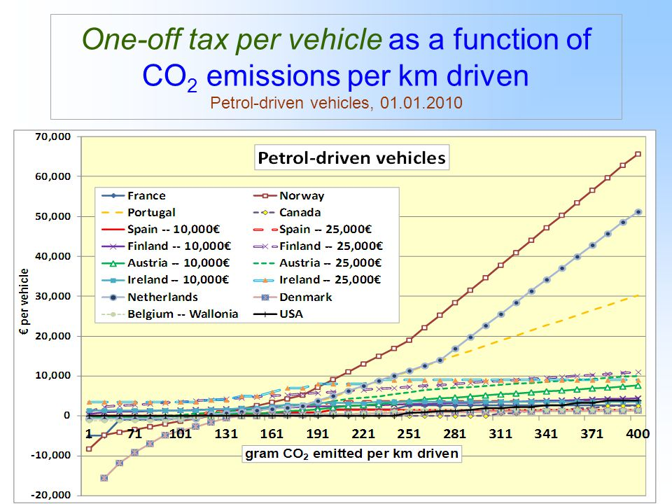 14 One-off tax per vehicle as a function of CO 2 emissions per km driven Petrol-driven vehicles, 01.01.2010