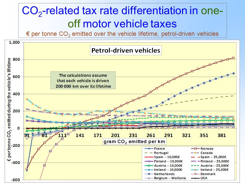 17 CO 2 -related tax rate differentiation in one- off motor vehicle taxes € per tonne CO 2 emitted over the vehicle lifetime, petrol-driven vehicles